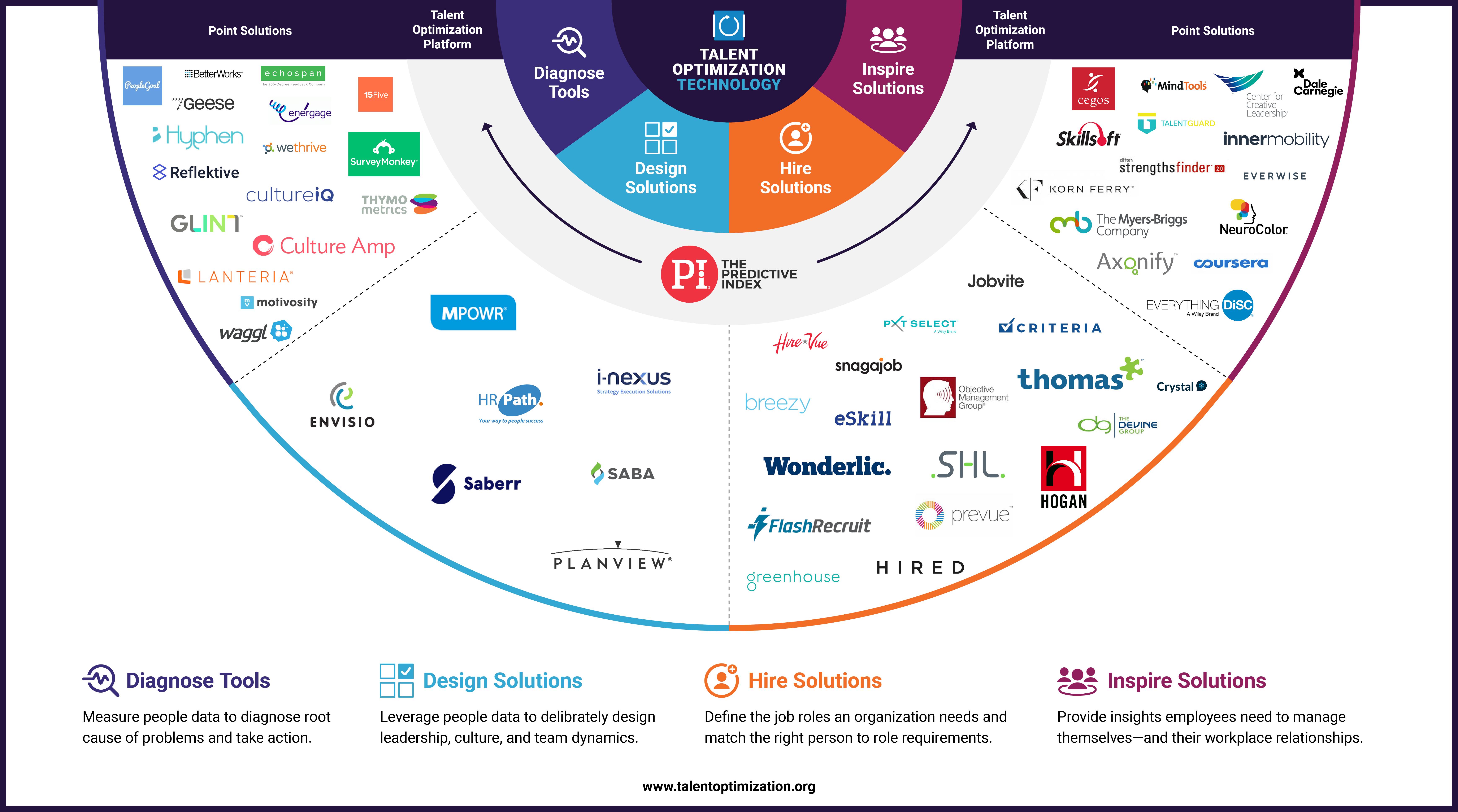 Talent Optimization Market Map (Technology)